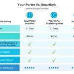 Your Porter vs Smartbnb